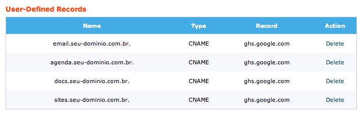 Registros CNAMES